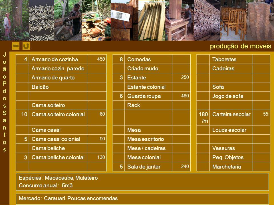 produção de moveis João P dos Santos 4 Armario de cozinha 8 Comodas