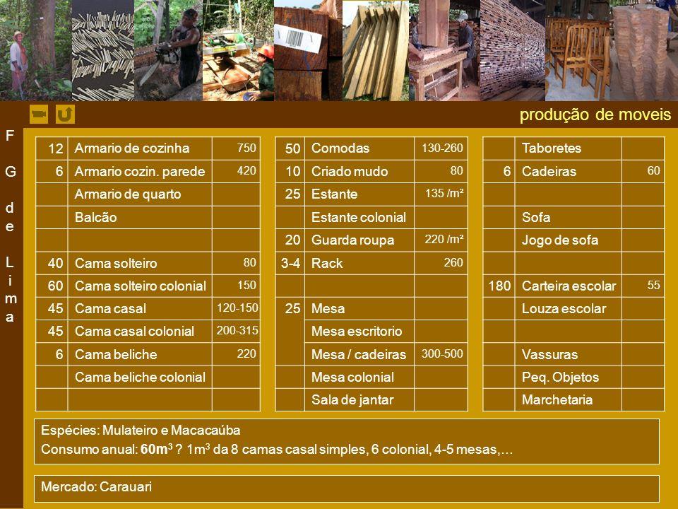 produção de moveis F G de Lima 12 Armario de cozinha 50 Comodas