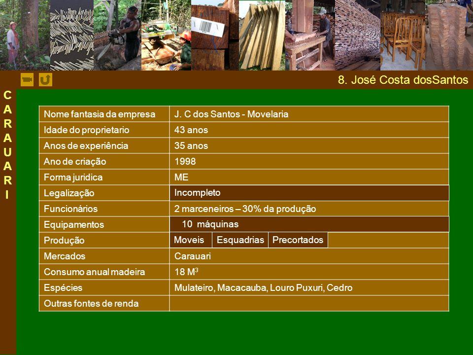 8. José Costa dosSantos CARAUARI Nome fantasia da empresa