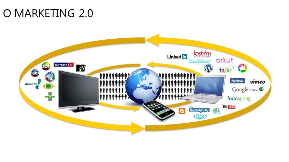 O MARKETING 2.0