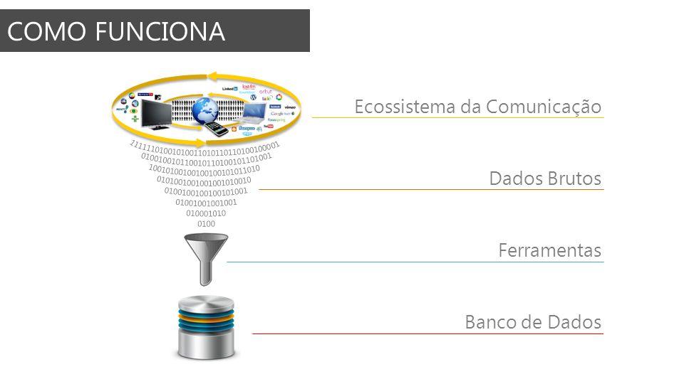 COMO FUNCIONA Ecossistema da Comunicação Dados Brutos Ferramentas