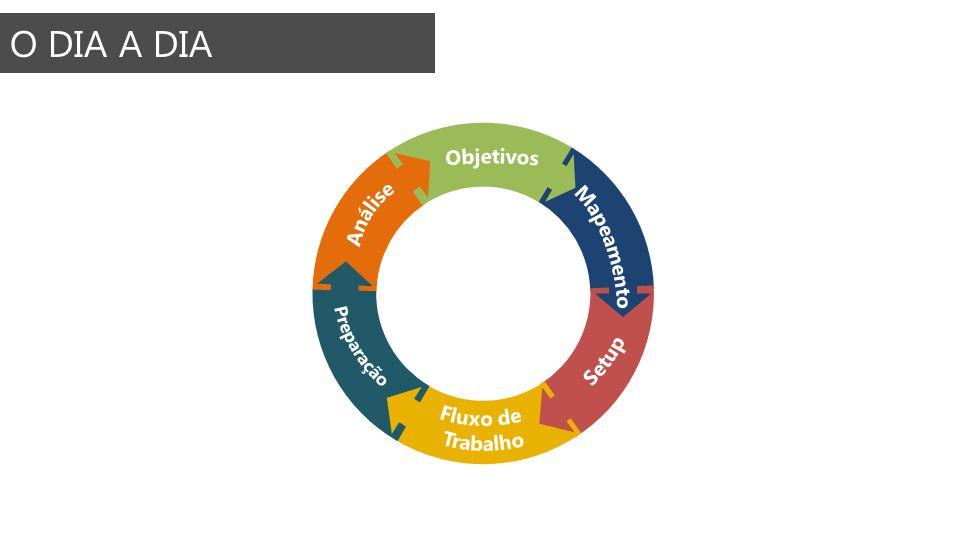 O DIA A DIA Objetivos Análise Mapeamento Preparação Setup Fluxo de