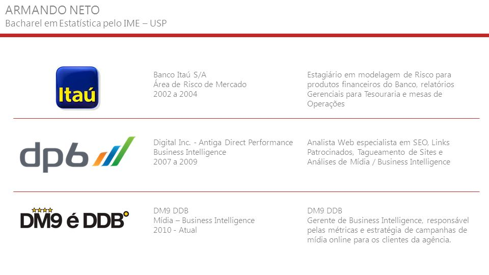 ARMANDO NETO Bacharel em Estatística pelo IME – USP Banco Itaú S/A