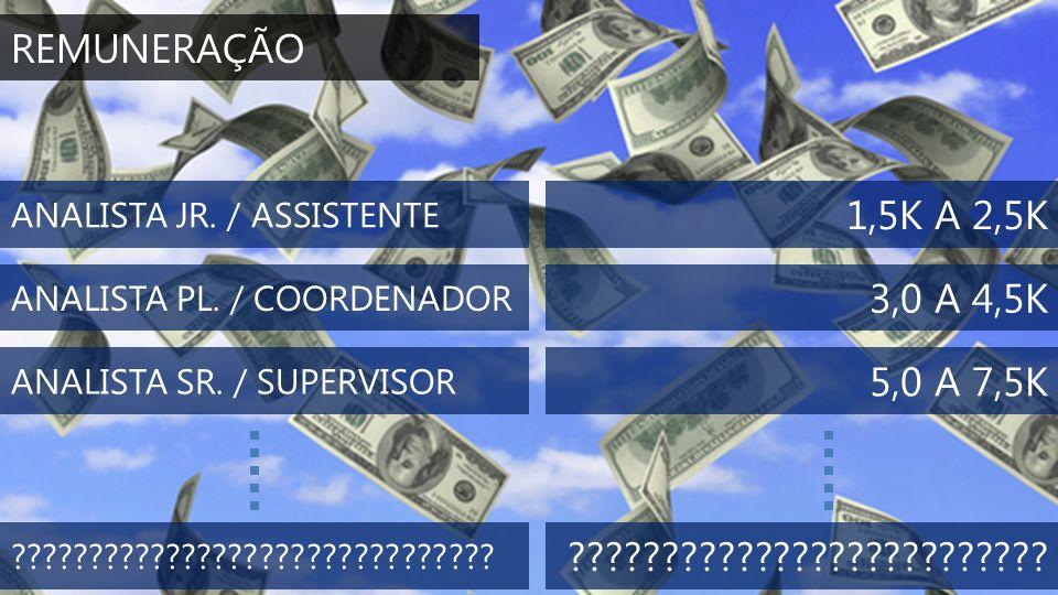 REMUNERAÇÃO ANALISTA JR. / ASSISTENTE. 1,5K A 2,5K. ANALISTA PL. / COORDENADOR. 3,0 A 4,5K. ANALISTA SR. / SUPERVISOR.
