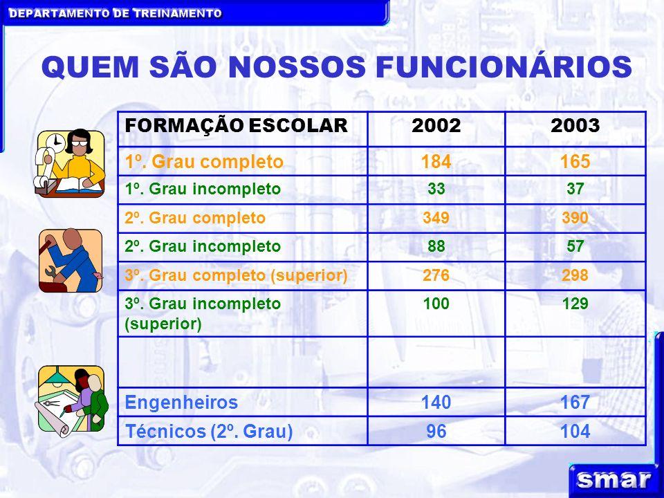 QUEM SÃO NOSSOS FUNCIONÁRIOS