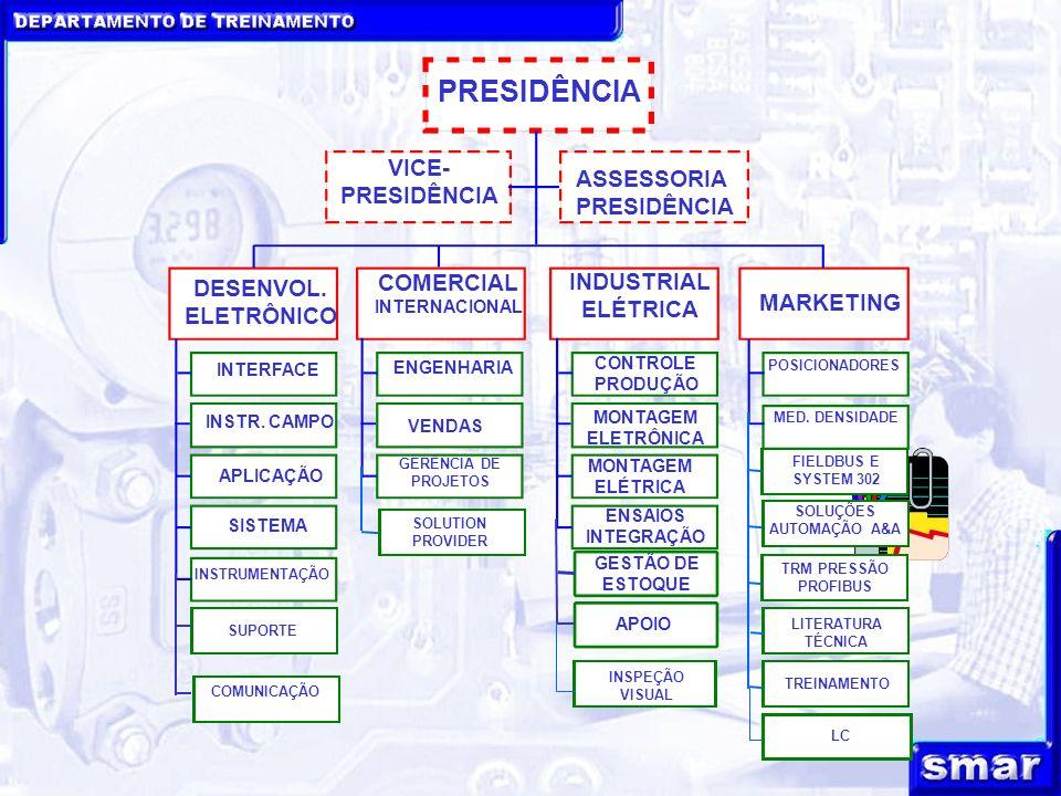 PRESIDÊNCIA VICE- PRESIDÊNCIA ASSESSORIA PRESIDÊNCIA DESENVOL.