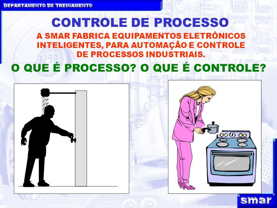 CONTROLE DE PROCESSO O QUE É PROCESSO O QUE É CONTROLE