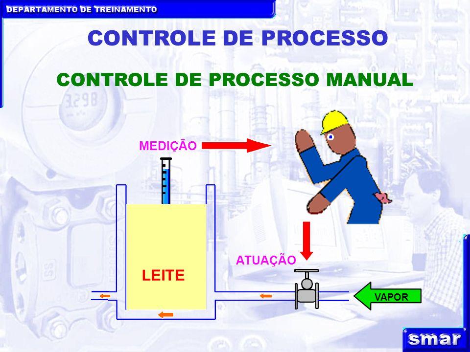 CONTROLE DE PROCESSO CONTROLE DE PROCESSO MANUAL
