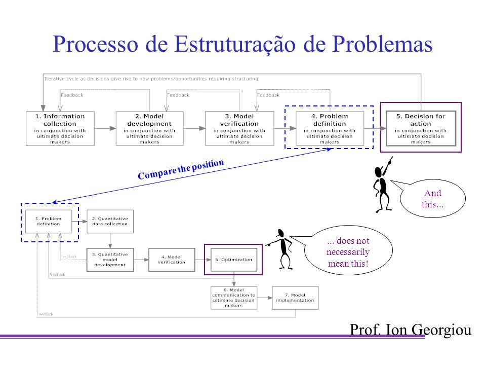 Processo de Estruturação de Problemas