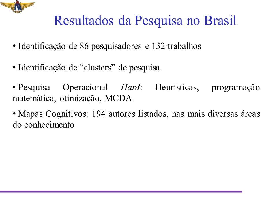 Resultados da Pesquisa no Brasil