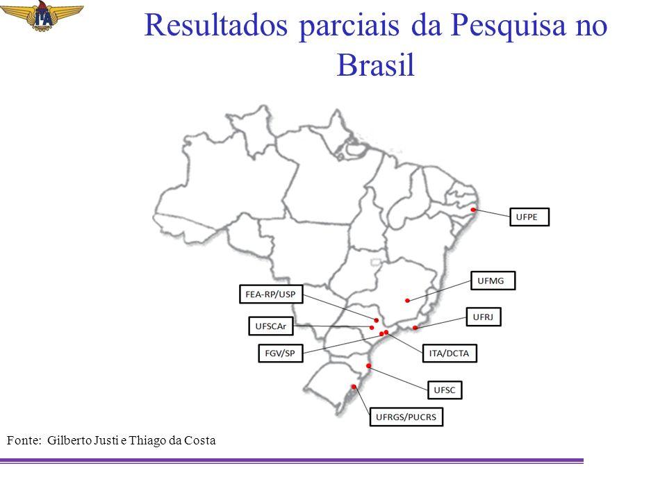 Resultados parciais da Pesquisa no Brasil