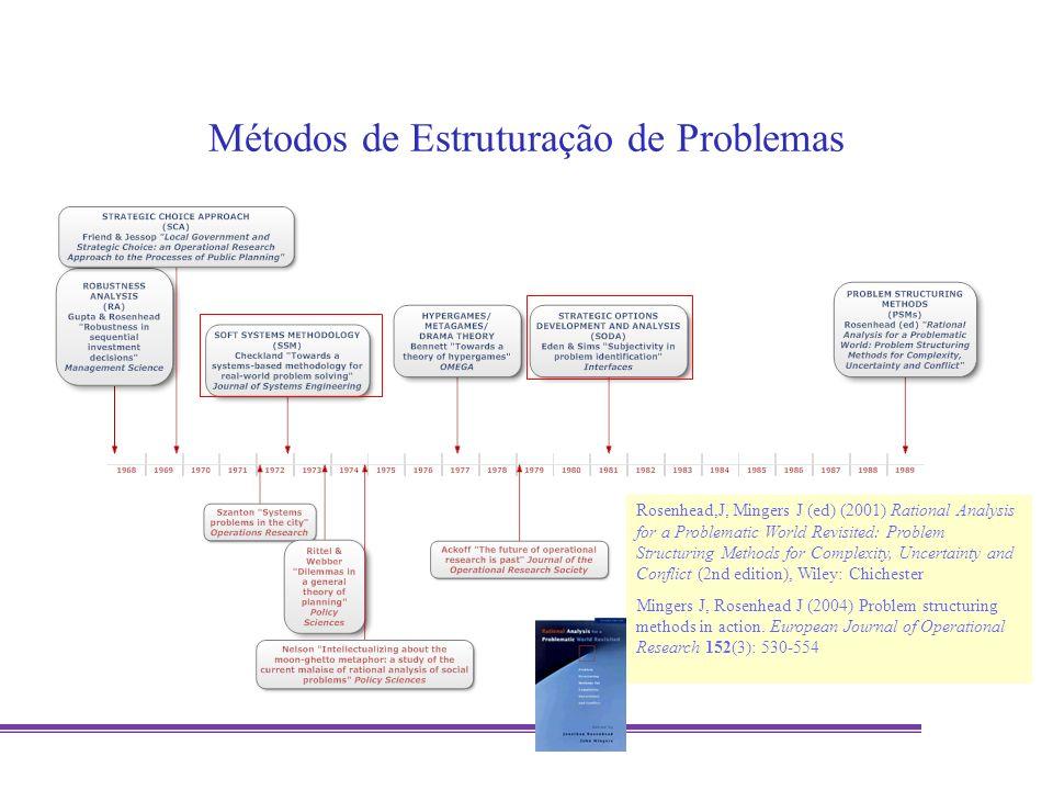 Métodos de Estruturação de Problemas