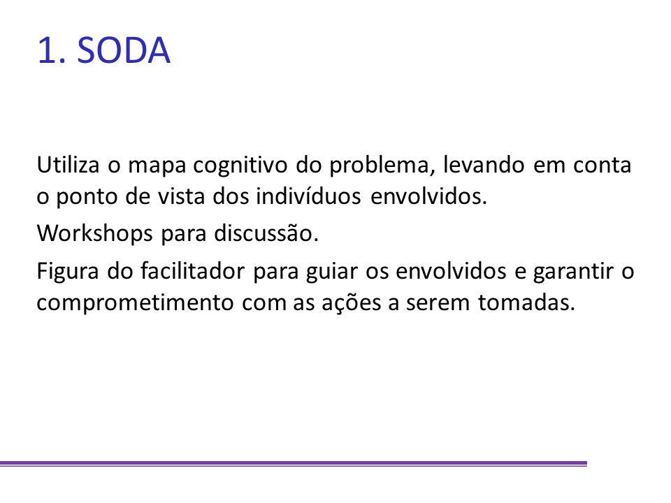 1. SODA Utiliza o mapa cognitivo do problema, levando em conta o ponto de vista dos indivíduos envolvidos.