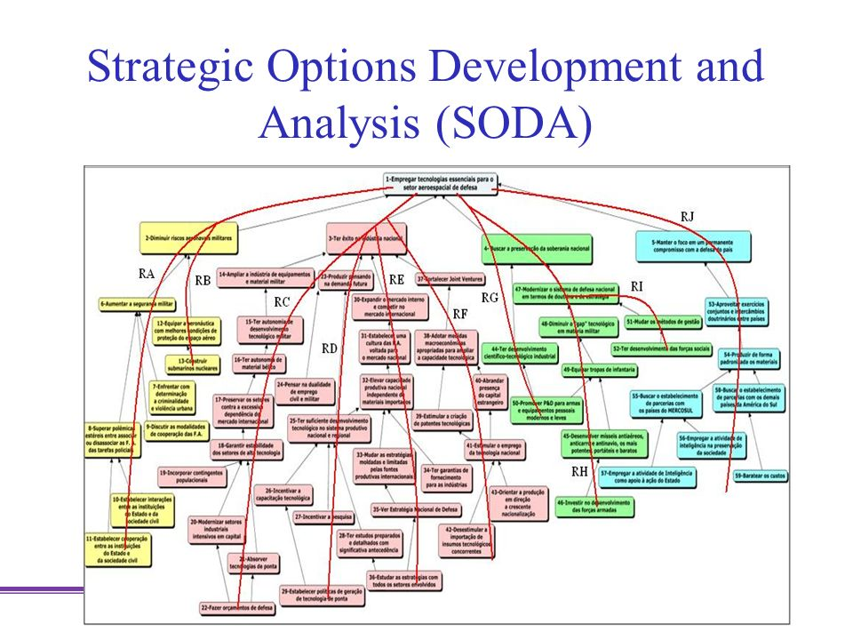Strategic Options Development and Analysis (SODA)