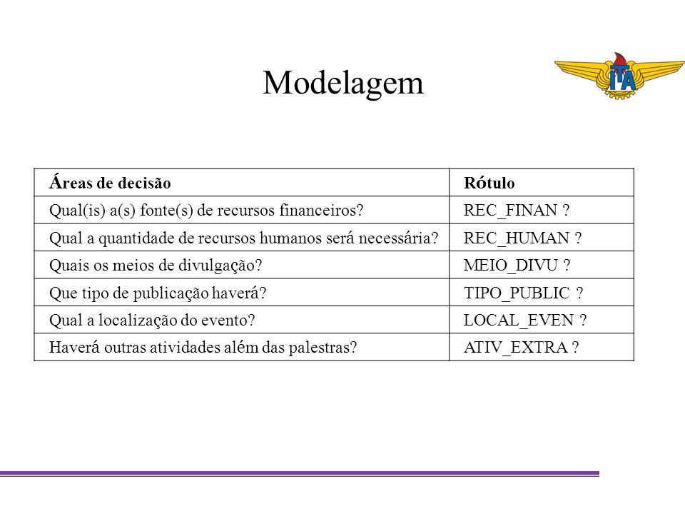 Modelagem Áreas de decisão Rótulo