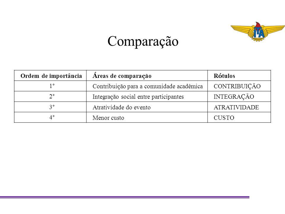 Comparação Ordem de importância Áreas de comparação Rótulos 1°