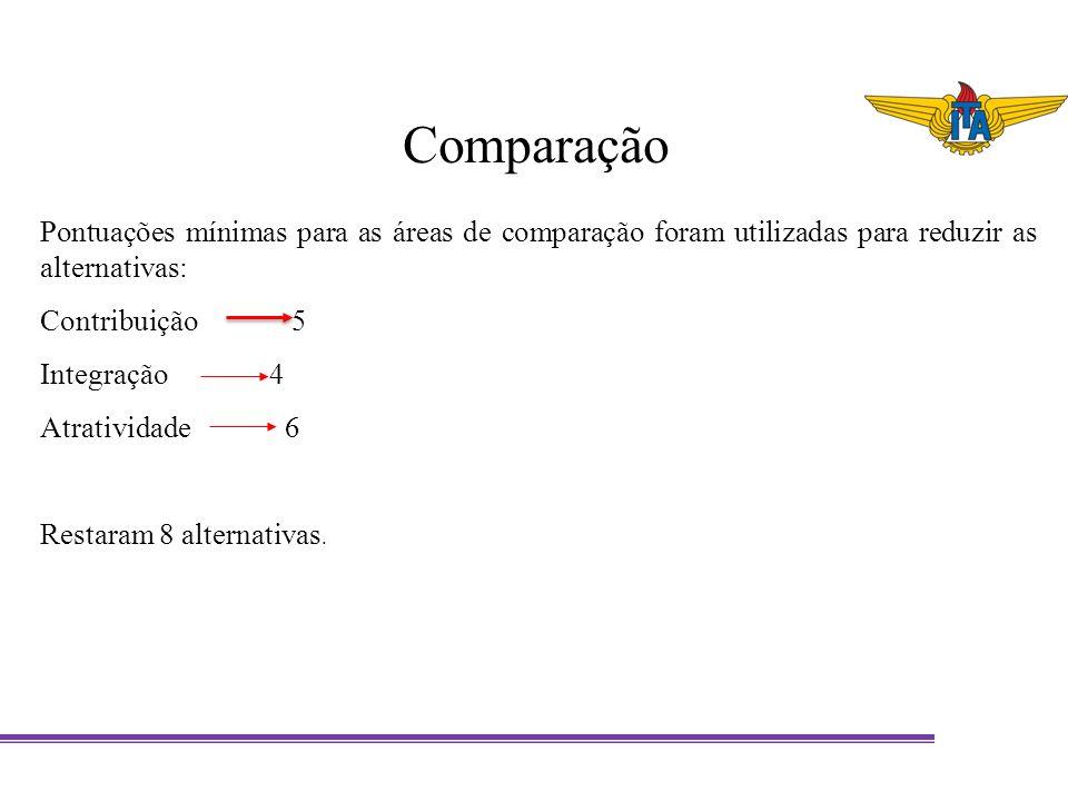 Comparação Pontuações mínimas para as áreas de comparação foram utilizadas para reduzir as alternativas: