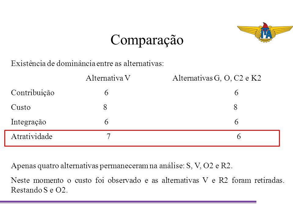 Comparação Existência de dominância entre as alternativas: