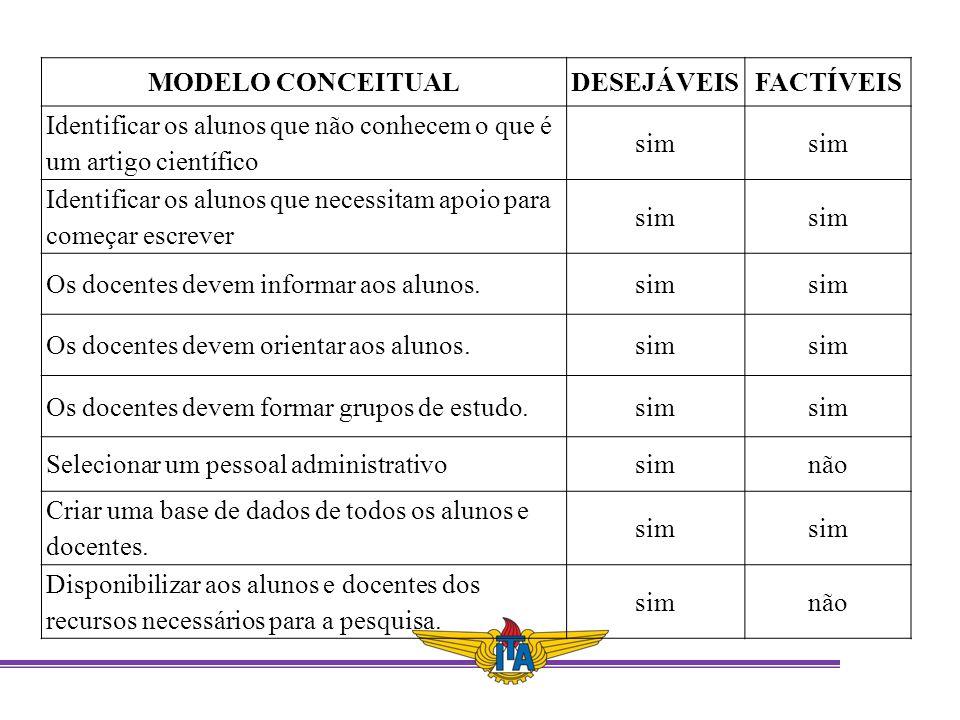 MODELO CONCEITUAL DESEJÁVEIS. FACTÍVEIS. Identificar os alunos que não conhecem o que é um artigo científico.
