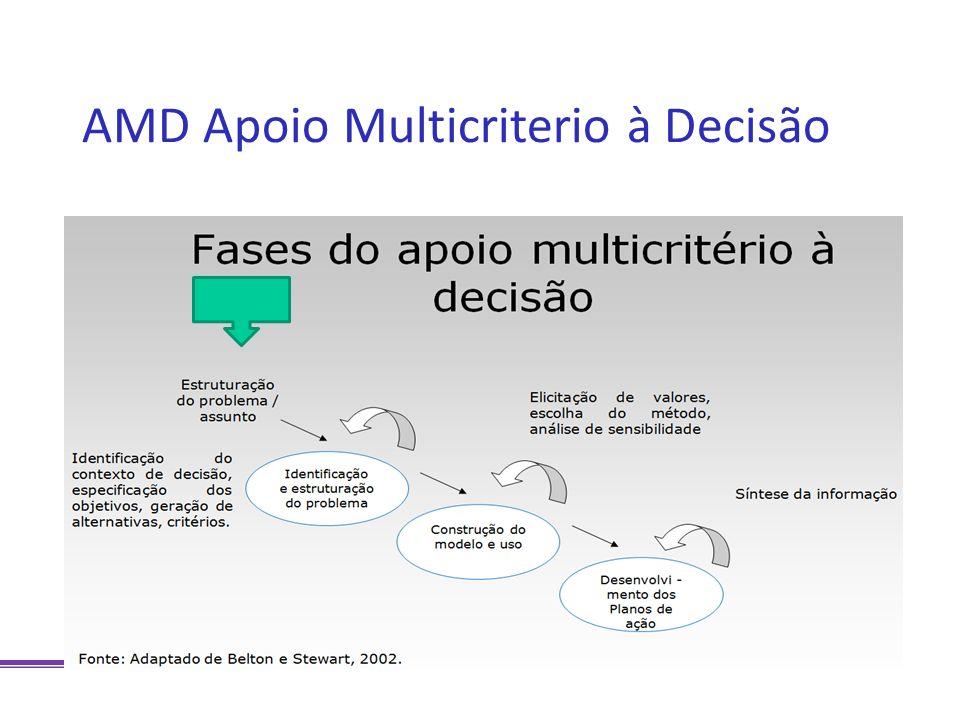 AMD Apoio Multicriterio à Decisão