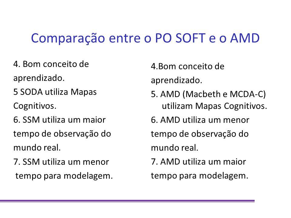 Comparação entre o PO SOFT e o AMD