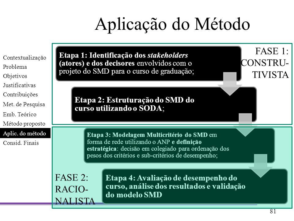 Aplicação do Método FASE 1: CONSTRU- TIVISTA FASE 2: RACIO- NALISTA