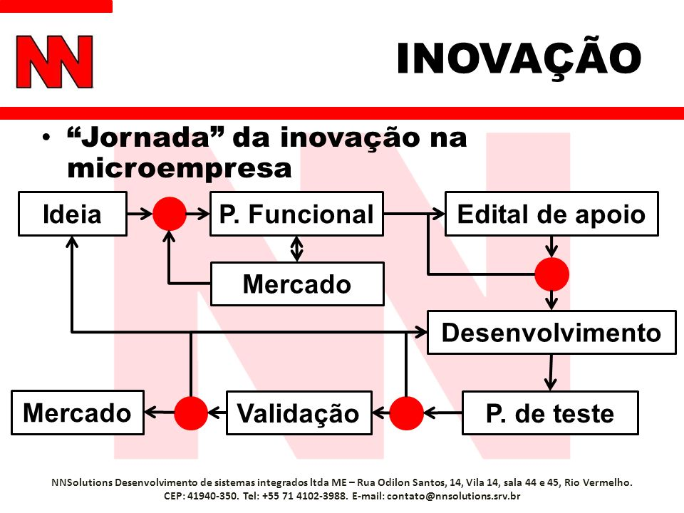 INOVAÇÃO Jornada da inovação na microempresa Ideia P. Funcional