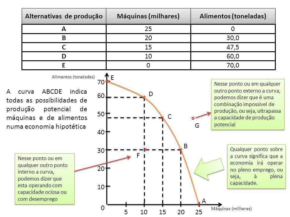 Alternativas de produção Alimentos (toneladas)