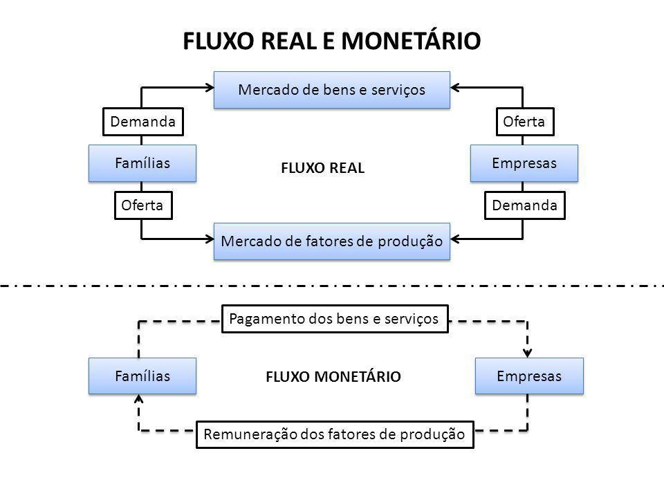 FLUXO REAL E MONETÁRIO Mercado de bens e serviços Demanda Oferta