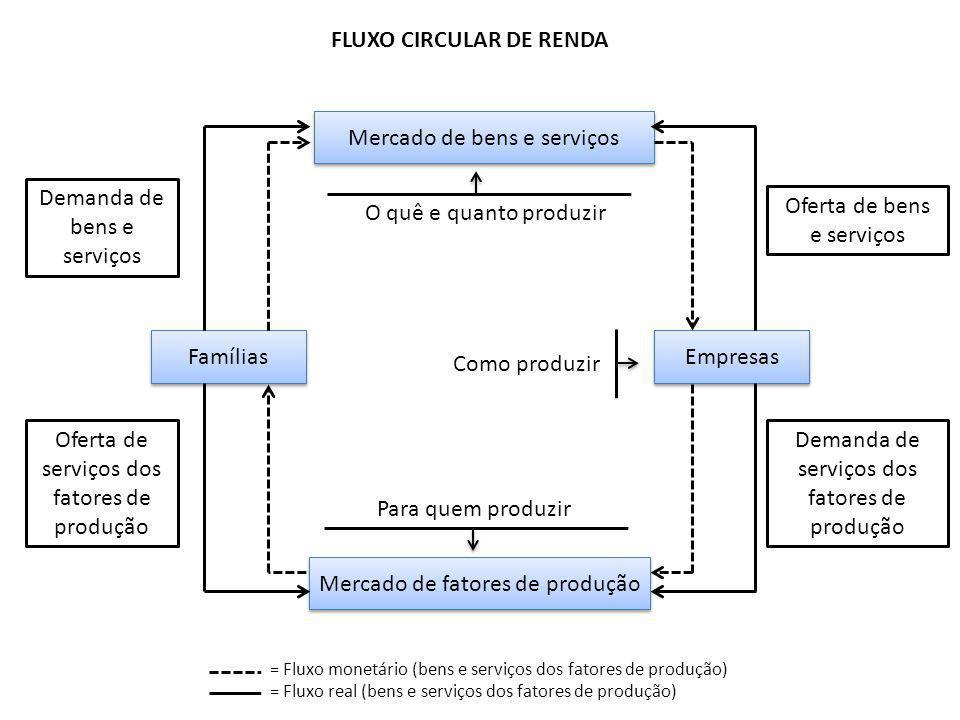 FLUXO CIRCULAR DE RENDA