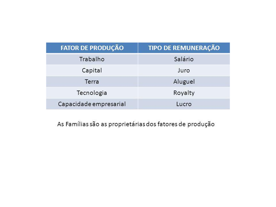 Capacidade empresarial