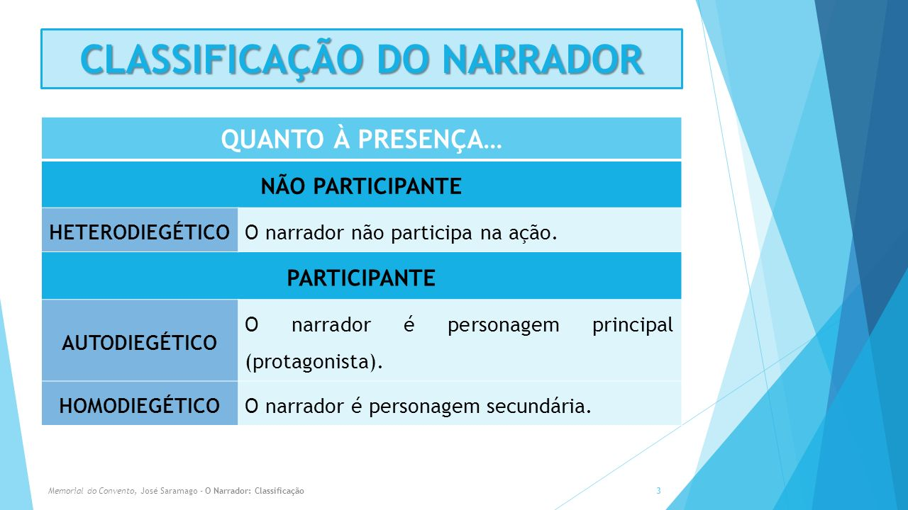 CLASSIFICAÇÃO DO NARRADOR