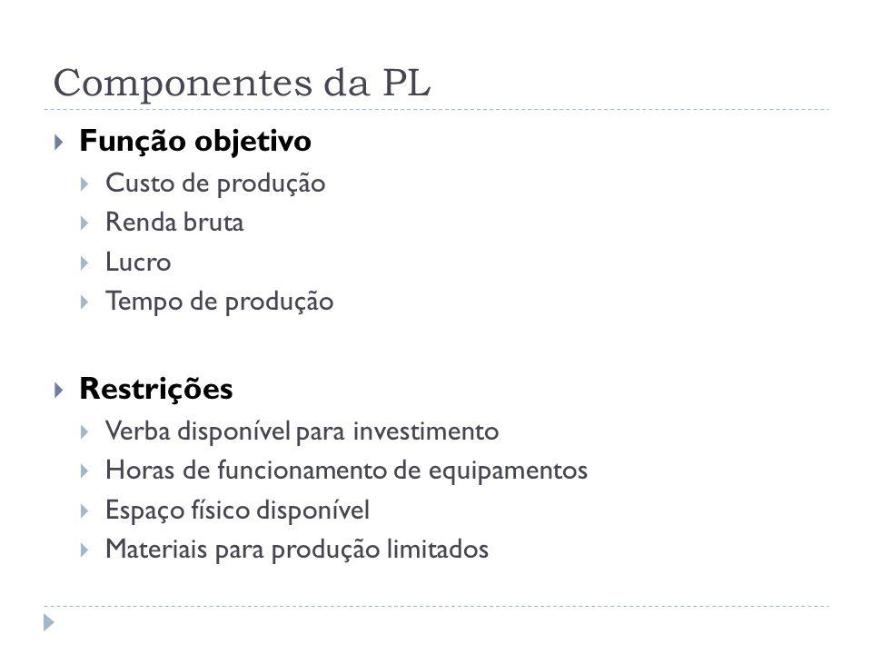 Componentes da PL Função objetivo Restrições Custo de produção
