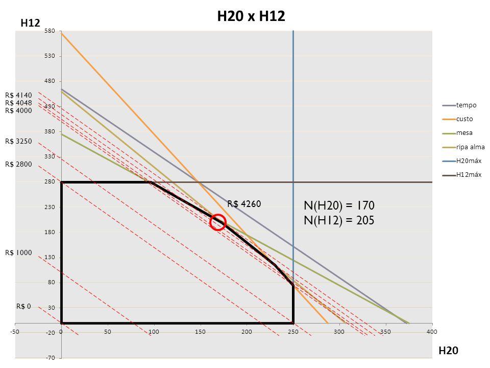 N(H20) = 170 N(H12) = 205 R$ 4260 R$ 4140 R$ 4048 R$ 4000 R$ 3250