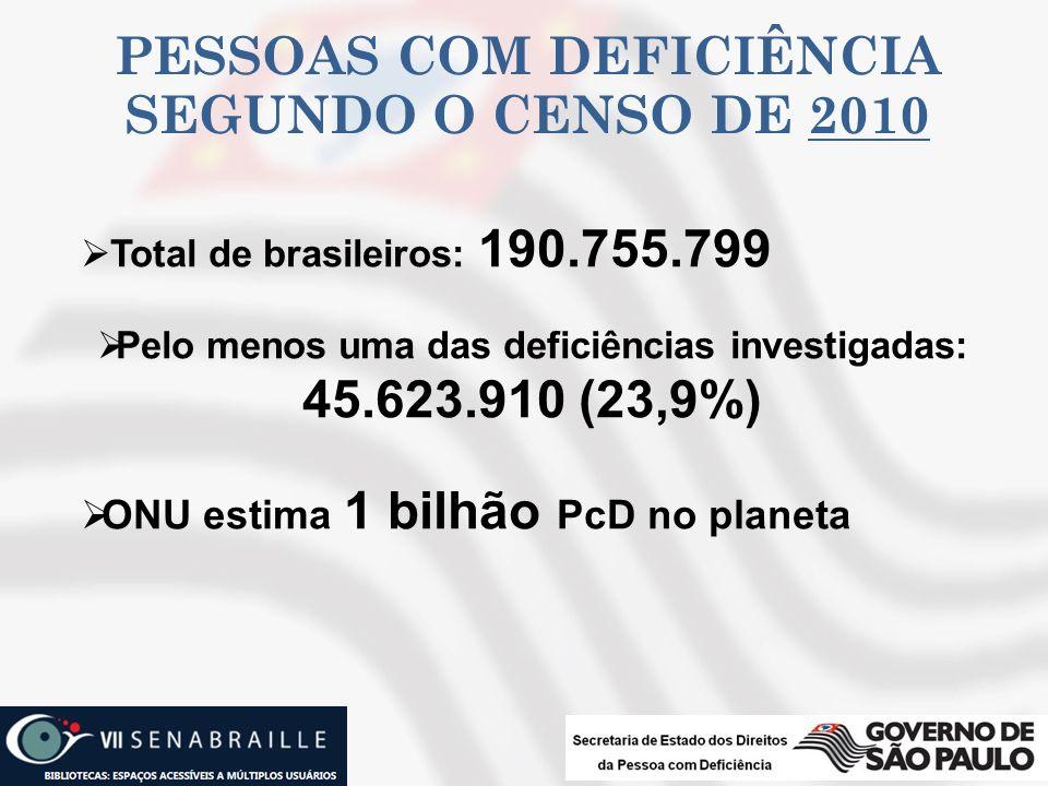 PESSOAS COM DEFICIÊNCIA SEGUNDO O CENSO DE 2010