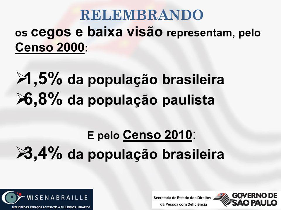 1,5% da população brasileira 6,8% da população paulista