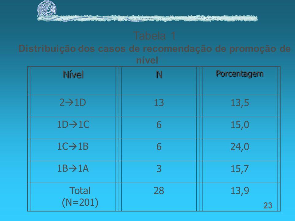 Distribuição dos casos de recomendação de promoção de nível