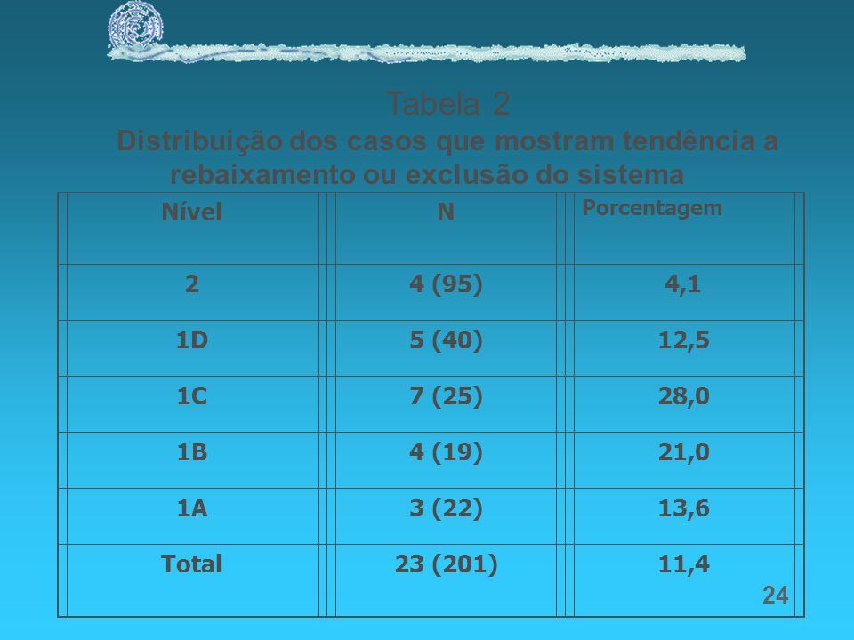 Tabela 2 Distribuição dos casos que mostram tendência a rebaixamento ou exclusão do sistema. Nível.