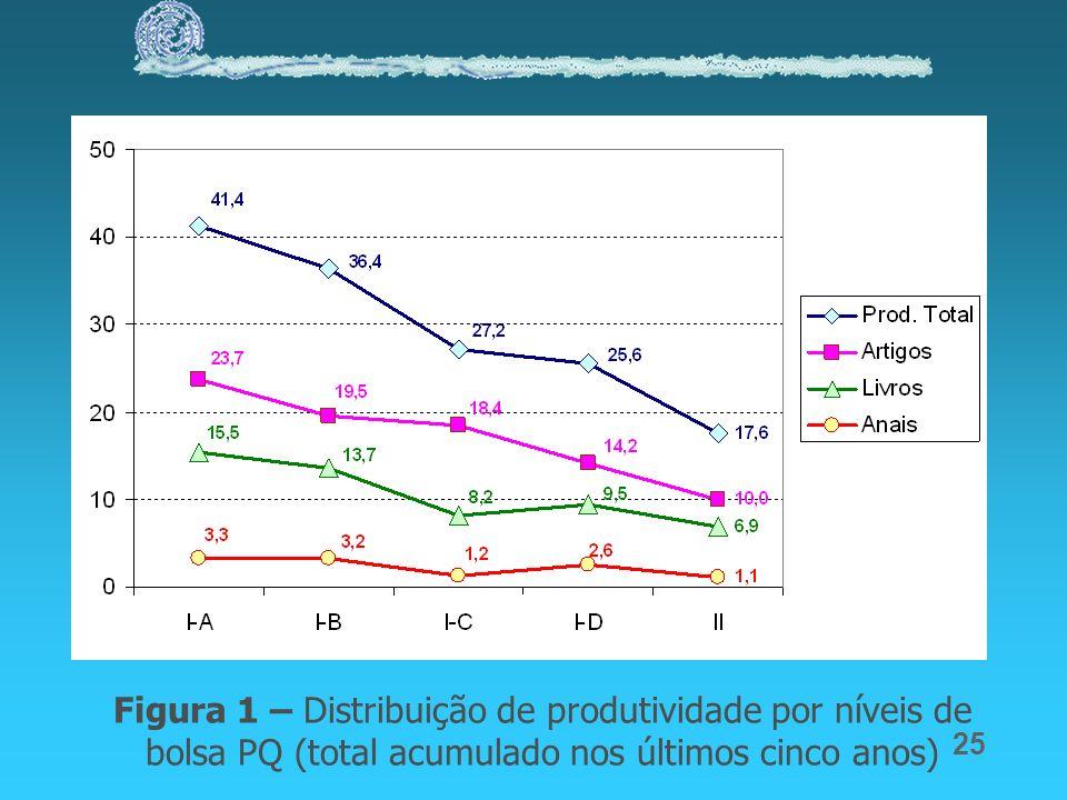 Figura 1 – Distribuição de produtividade por níveis de bolsa PQ (total acumulado nos últimos cinco anos)