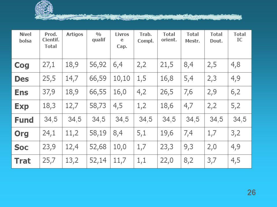 Cog Des Ens Exp Fund Org Soc Trat 27,1 18,9 56,92 6,4 2,2 21,5 8,4 2,5