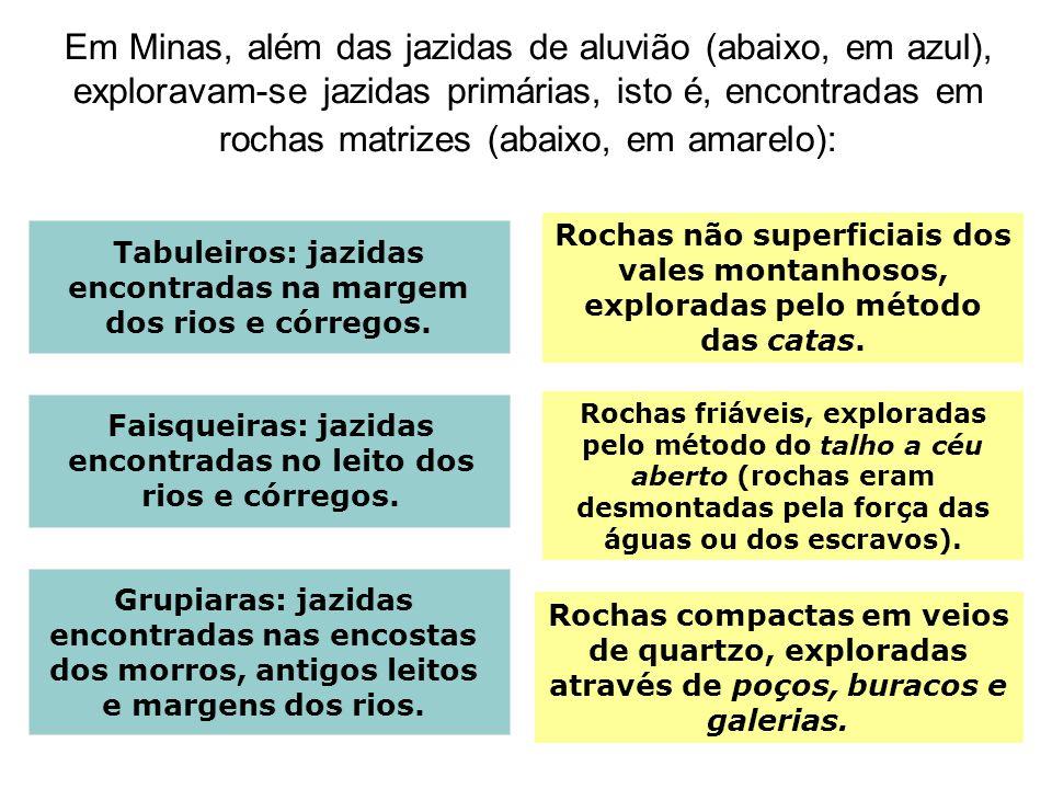 Em Minas, além das jazidas de aluvião (abaixo, em azul), exploravam-se jazidas primárias, isto é, encontradas em rochas matrizes (abaixo, em amarelo):