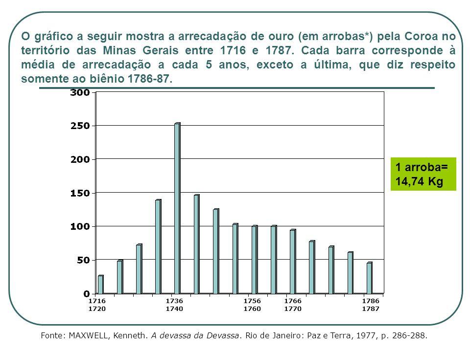 O gráfico a seguir mostra a arrecadação de ouro (em arrobas