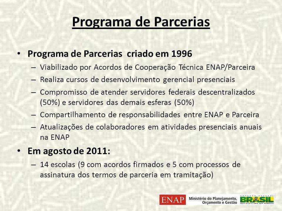 Programa de Parcerias Programa de Parcerias criado em 1996