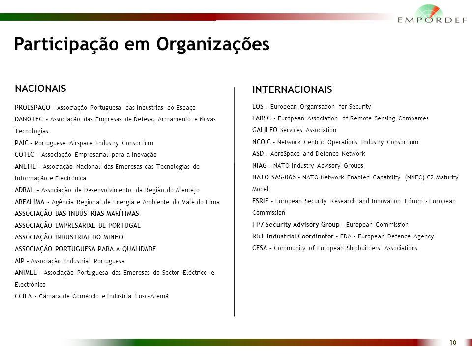 Participação em Organizações