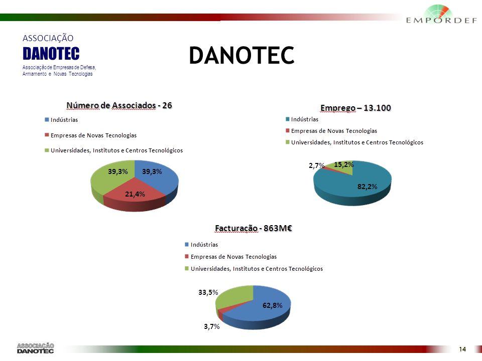 DANOTEC DANOTEC ASSOCIAÇÃO 14 Associação de Empresas de Defesa,