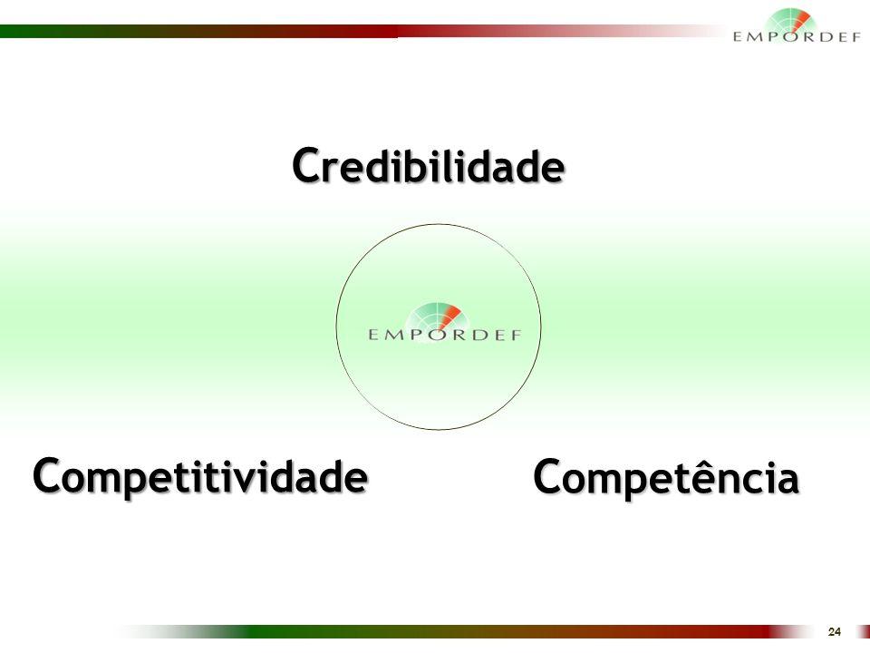 Credibilidade Competitividade Competência