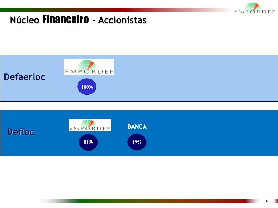 Núcleo Financeiro - Accionistas