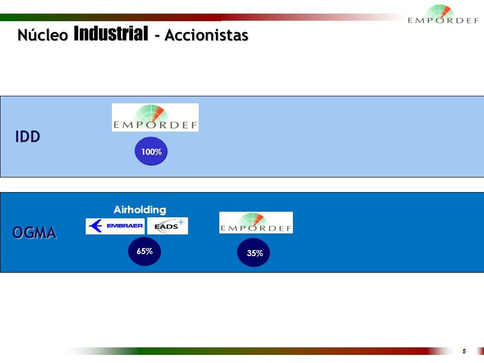 Núcleo Industrial - Accionistas