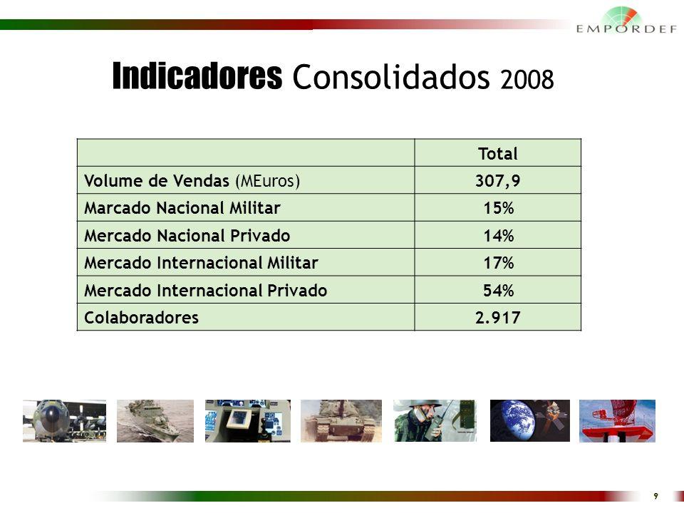 Indicadores Consolidados 2008