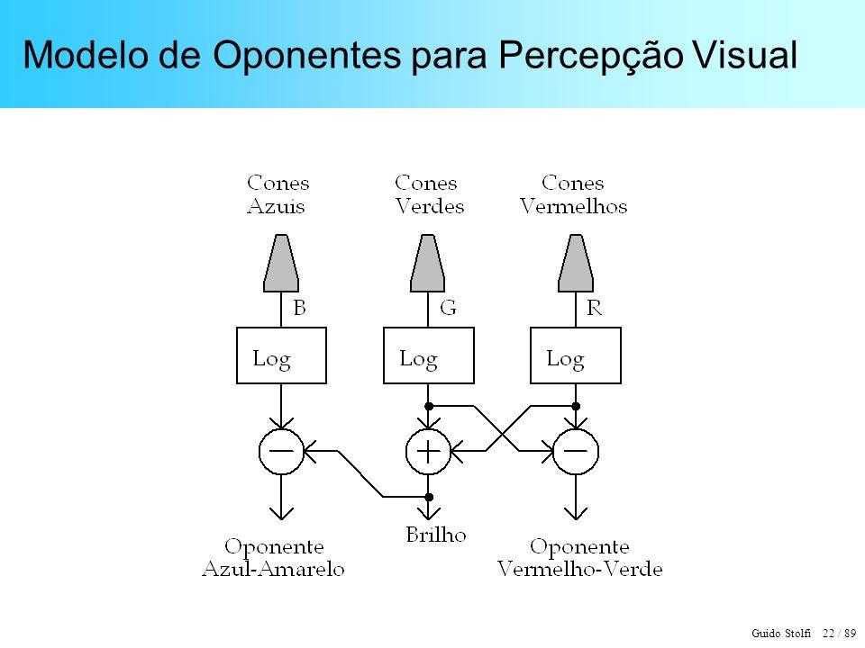 Modelo de Oponentes para Percepção Visual